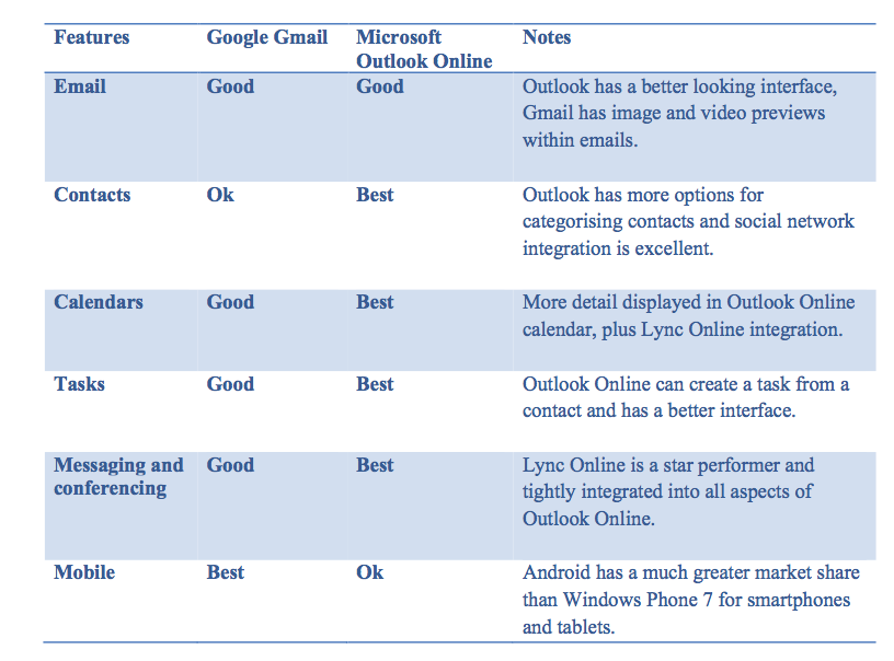 Buyer's Guide: Google Gmail versus Microsoft Outlook Online ...