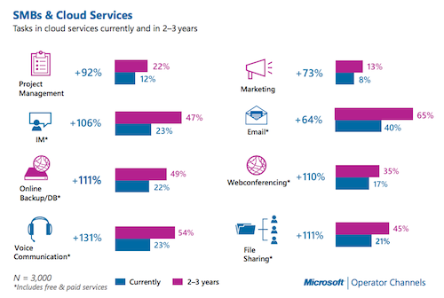 Microsoft cloud survey