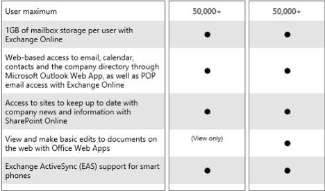 What is an Office 365 Kiosk licence? - Digital First