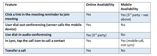 Lync Mobile features vs Lync Online