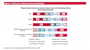 Plans for Cloud Services Investment