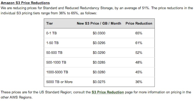 How much local storage do you really need?