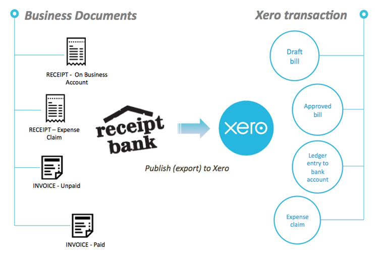 3 Easy Ways to Get Expense Data Into Xero - Digital First