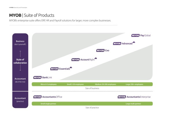 MYOB product lineup. Click to enlarge.