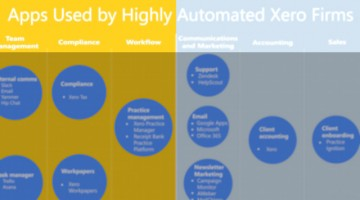 Apps used by Highly Automated Xero Firms