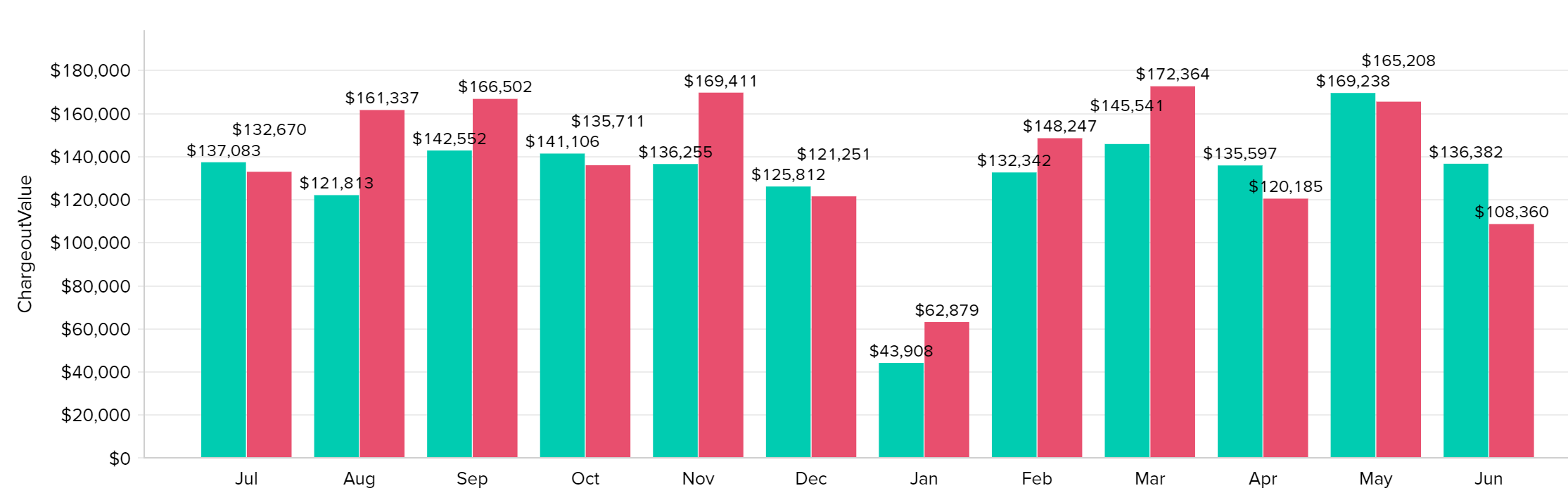 Running Your Firm By Thirds? This is What It Looks Like On A Dashboard